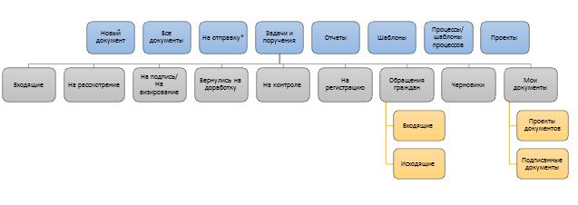 ЦИТиС Структура СЭДО